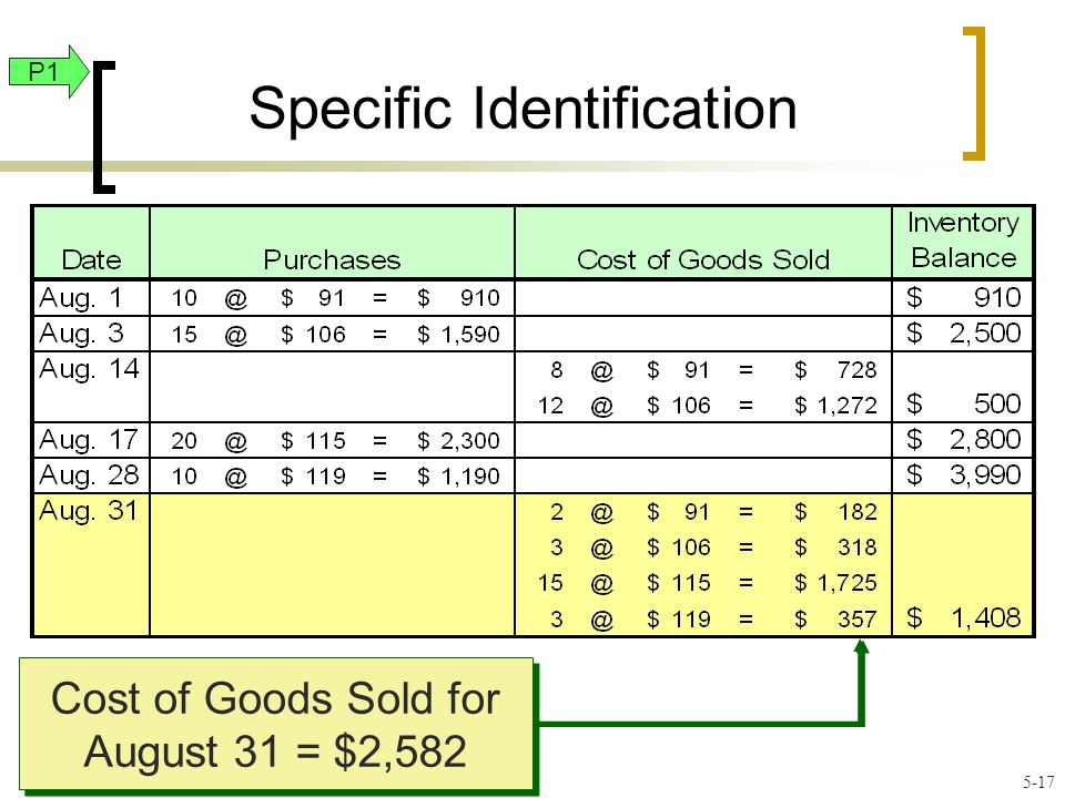 Specific Identification Cost of Goods Sold for August 31 = $2,582 P1 5-17
