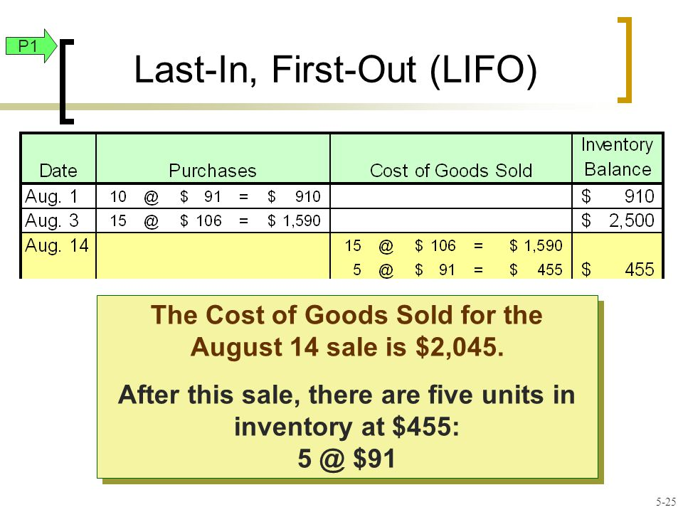 Last-In, First-Out (LIFO) The Cost of Goods Sold for the August 14 sale is $2,045.