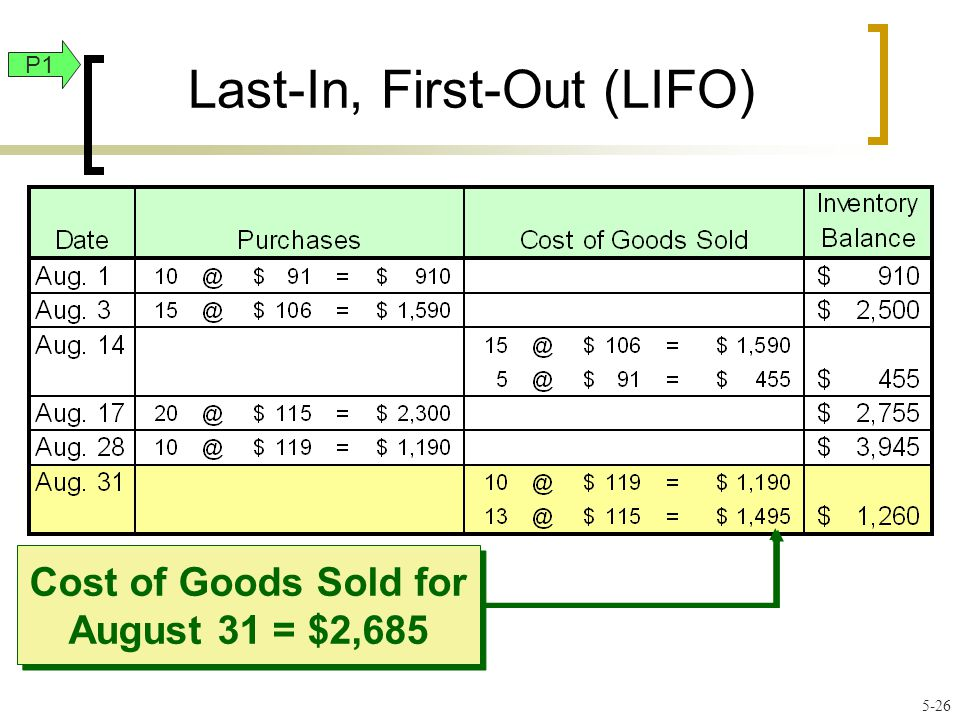 Last-In, First-Out (LIFO) Cost of Goods Sold for August 31 = $2,685 P1 5-26