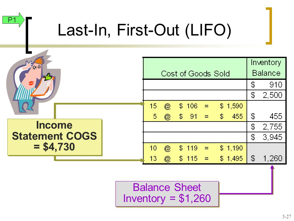 Last-In, First-Out (LIFO) Balance Sheet Inventory = $1,260 Income Statement COGS = $4,730 P1 5-27