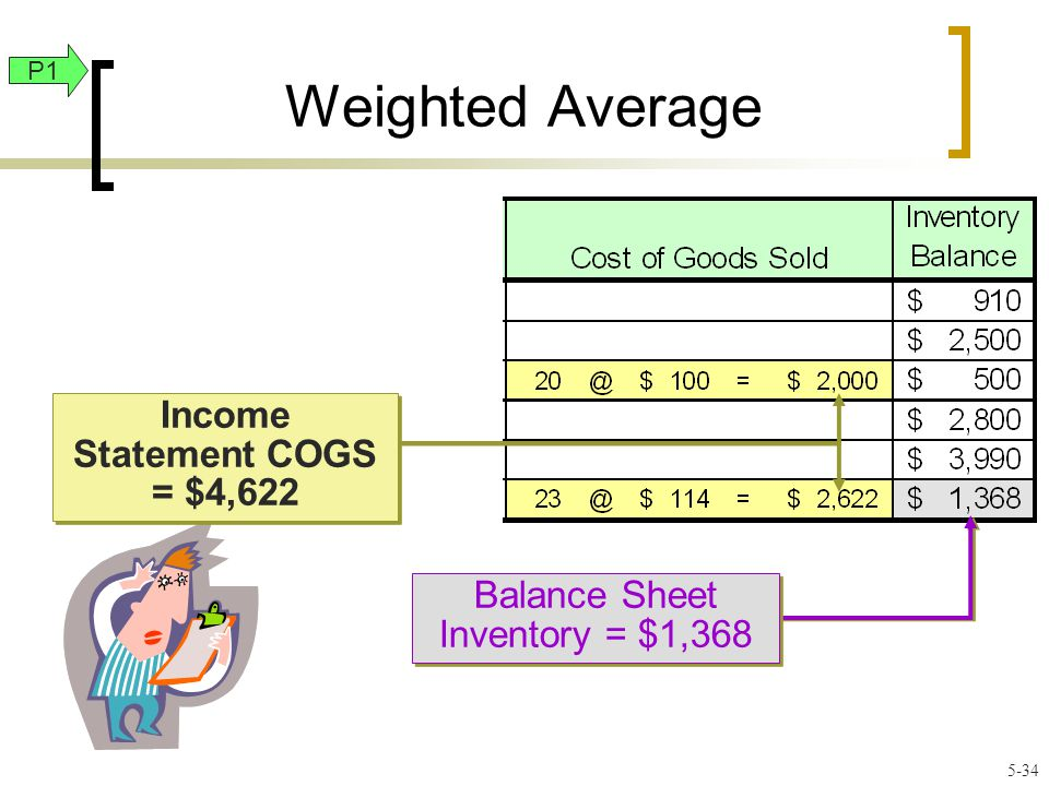 Weighted Average Balance Sheet Inventory = $1,368 Income Statement COGS = $4,622 P1 5-34