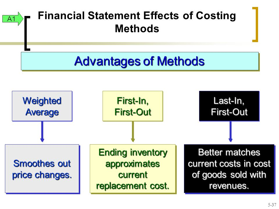 Financial Statement Effects of Costing Methods Advantages of Methods Smoothes out price changes.