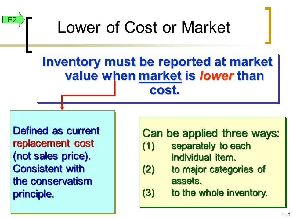 Lower of Cost or Market Inventory must be reported at market value when market is lower than cost.