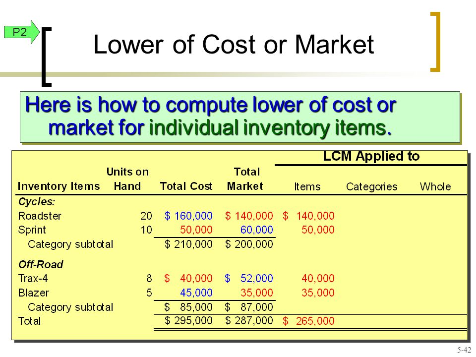 Lower of Cost or Market Here is how to compute lower of cost or market for individual inventory items.