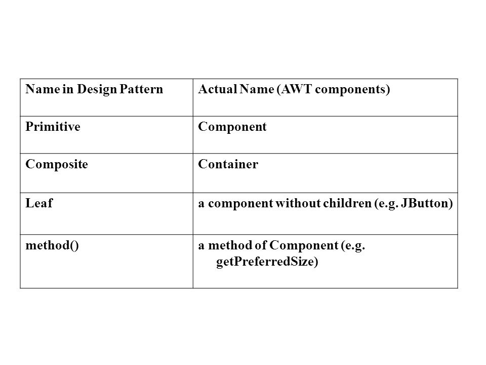 Name in Design PatternActual Name (AWT components) PrimitiveComponent CompositeContainer Leafa component without children (e.g.