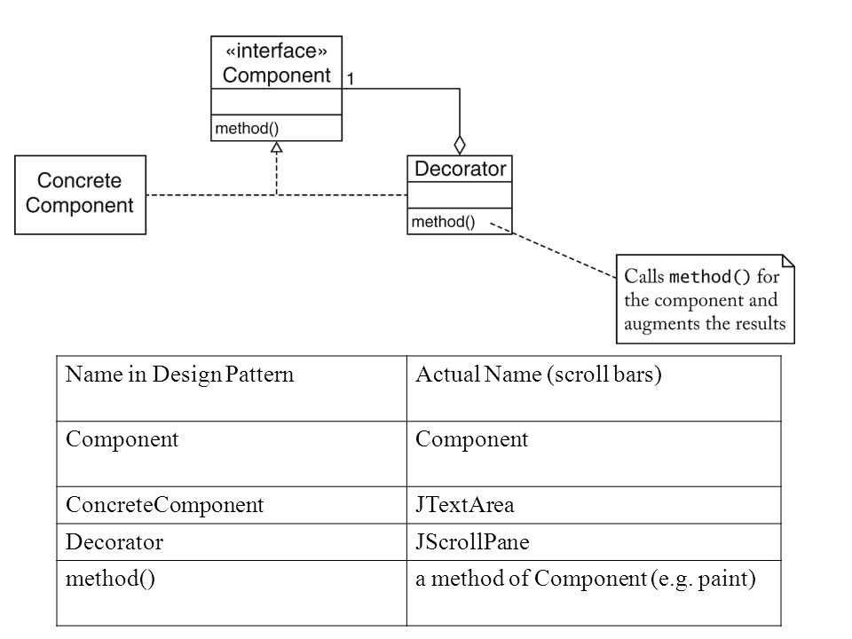 Name in Design PatternActual Name (scroll bars) Component ConcreteComponentJTextArea DecoratorJScrollPane method()a method of Component (e.g. paint)