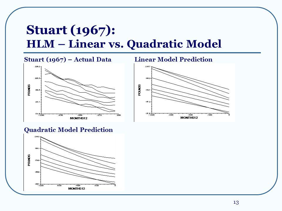 13 Stuart (1967): HLM – Linear vs. Quadratic Model Stuart (1967) – Actual Data Quadratic Model Prediction Linear Model Prediction