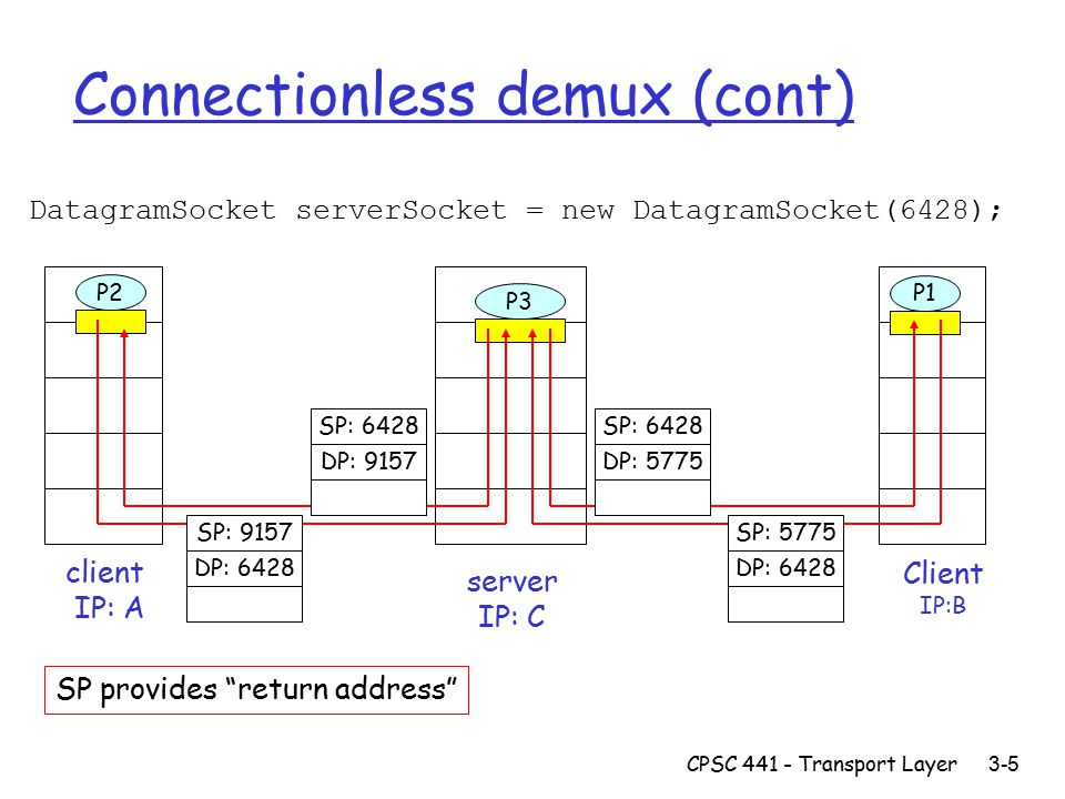 CPSC Transport Layer 3-5 Connectionless demux (cont) DatagramSocket serverSocket = new DatagramSocket(6428); Client IP:B P2 client IP: A P1 P3 server IP: C SP: 6428 DP: 9157 SP: 9157 DP: 6428 SP: 6428 DP: 5775 SP: 5775 DP: 6428 SP provides return address