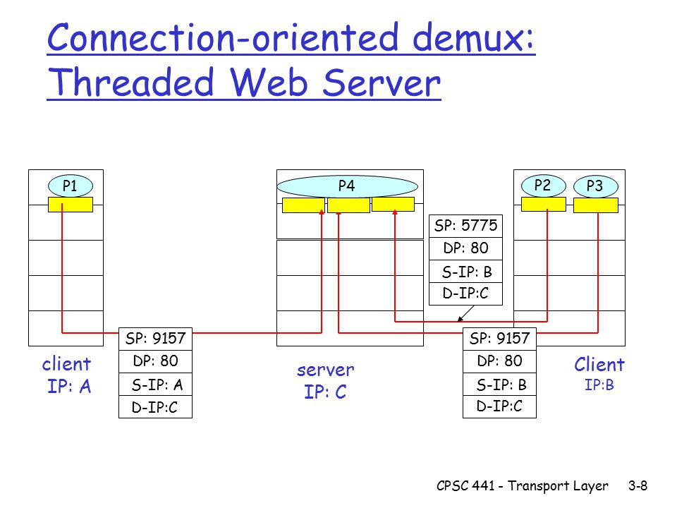CPSC Transport Layer 3-8 Connection-oriented demux: Threaded Web Server Client IP:B P1 client IP: A P1P2 server IP: C SP: 9157 DP: 80 SP: 9157 DP: 80 P4 P3 D-IP:C S-IP: A D-IP:C S-IP: B SP: 5775 DP: 80 D-IP:C S-IP: B