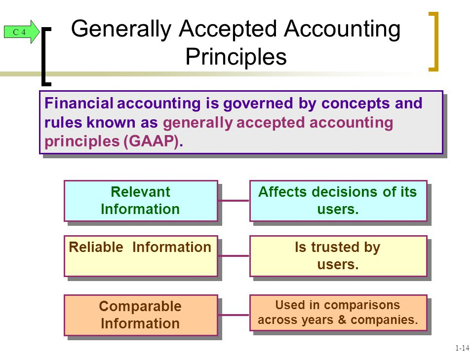 Financial accounting is governed by concepts and rules known as generally accepted accounting principles (GAAP). Generally Accepted Accounting Princip
