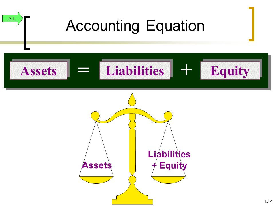 Assets Liabilities + Equity Accounting Equation Liabilities Equity Assets =+ A1 1-19