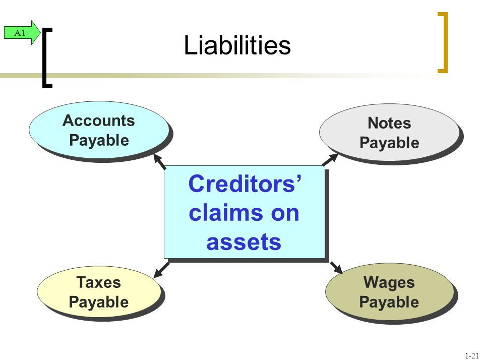 Taxes Payable Wages Payable Notes Payable Accounts Payable Creditors' claims on assets Liabilities A1 1-21