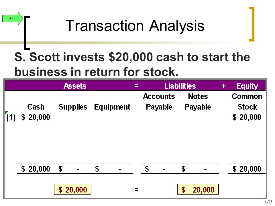 Transaction Analysis S. Scott invests $20,000 cash to start the business in return for stock. P1 1-25