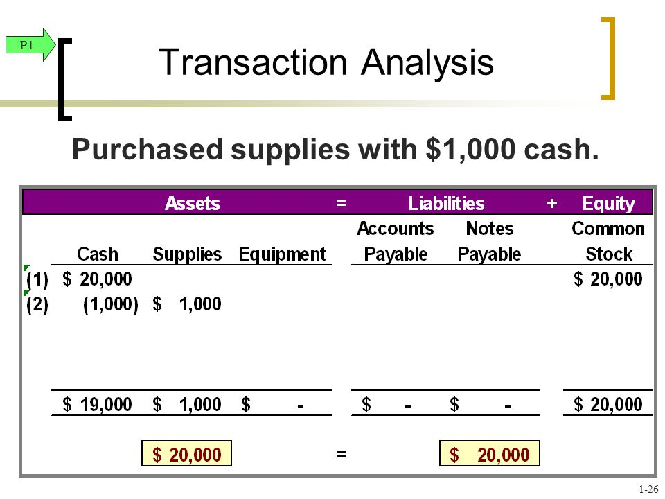 Transaction Analysis Purchased supplies with $1,000 cash. P1 1-26