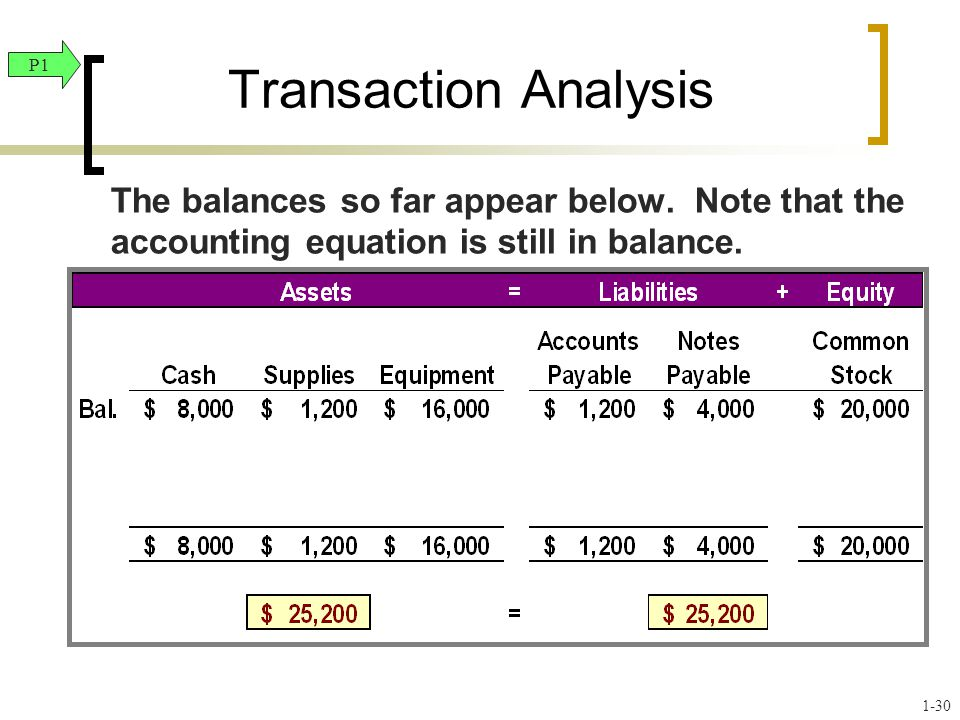 Transaction Analysis The balances so far appear below. Note that the accounting equation is still in balance. P1 1-30