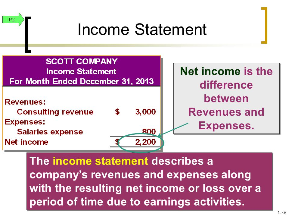 Net income is the difference between Revenues and Expenses. The income statement describes a company's revenues and expenses along with the resulting