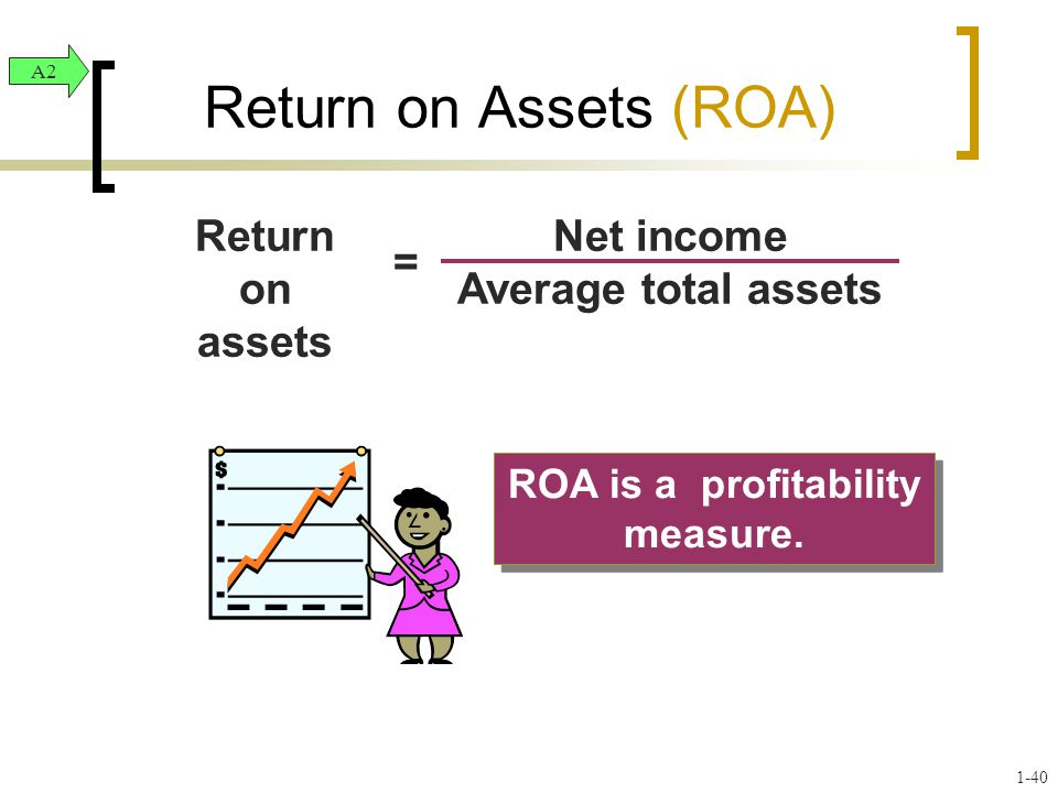 ROA is a profitability measure. Return on Assets (ROA) Net income Average total assets Return on assets = A2 1-40
