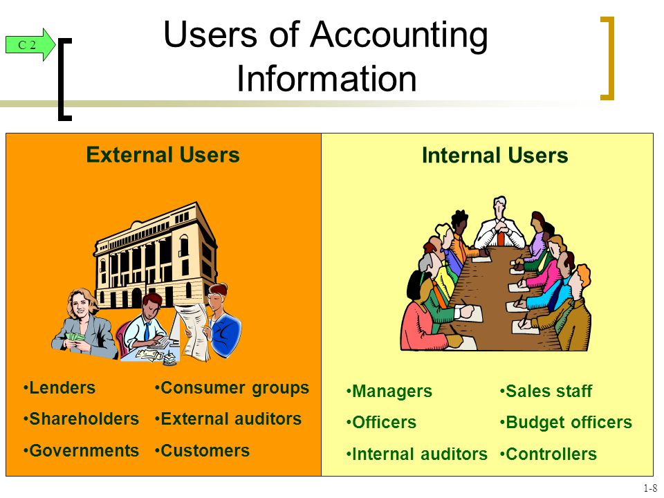 Users of Accounting Information External Users Financial accounting provides external users (shareholders, lenders, etc.) with financial statements.