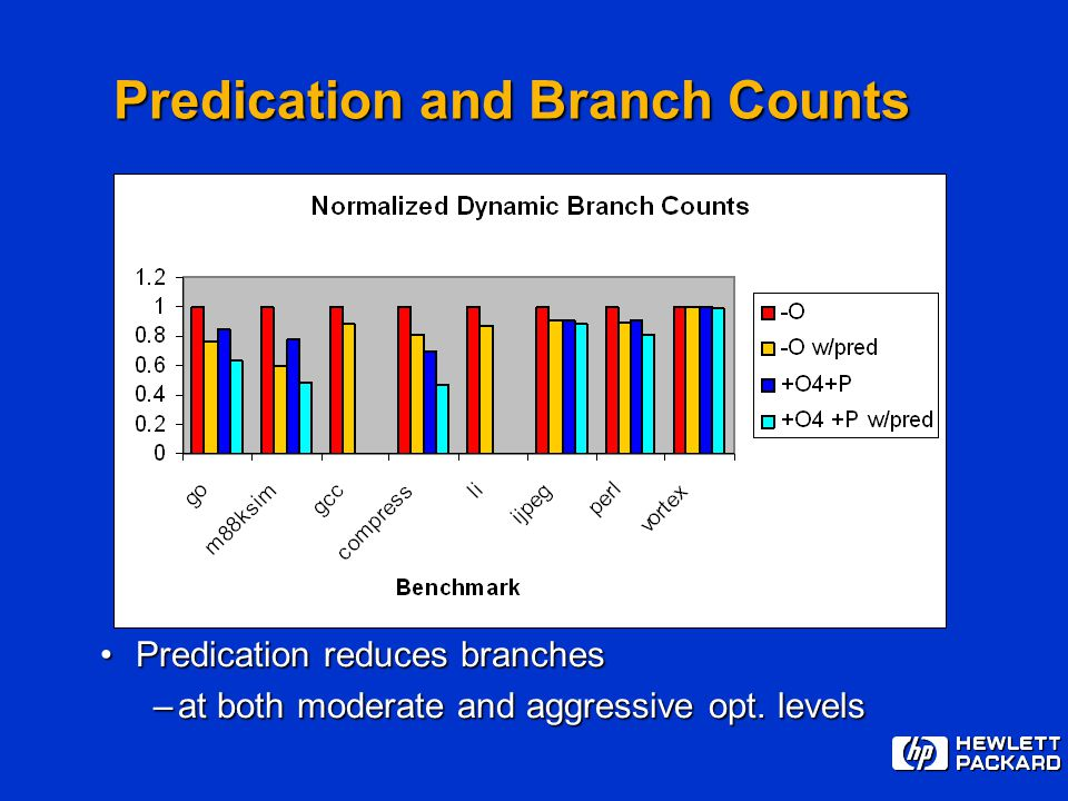 Predication and Branch Counts Predication reduces branchesPredication reduces branches –at both moderate and aggressive opt. levels