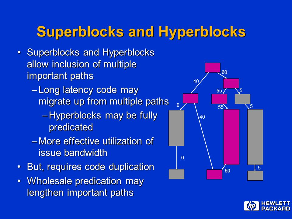 60 0 0 40 55 5 40 5 5 Superblocks and Hyperblocks Superblocks and Hyperblocks allow inclusion of multiple important pathsSuperblocks and Hyperblocks a