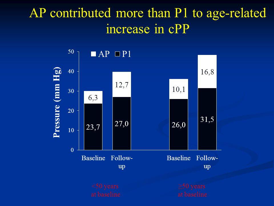 AP contributed more than P1 to age-related increase in cPP ≥50 years at baseline <50 years at baseline
