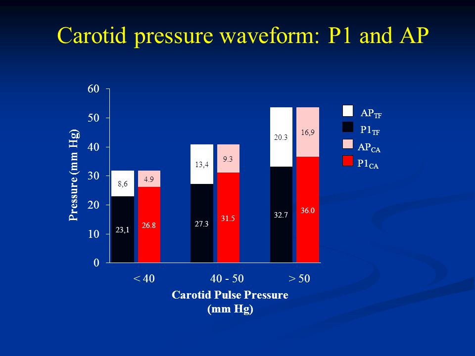 Carotid pressure waveform: P1 and AP
