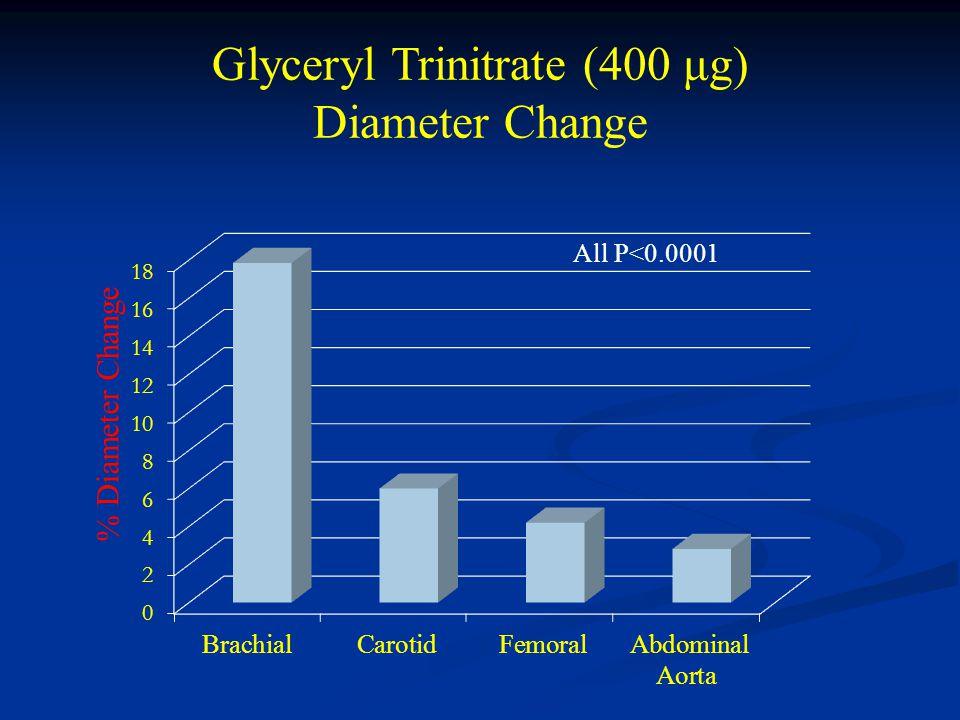 Glyceryl Trinitrate (400 μg) Diameter Change All P<0.0001 % Diameter Change