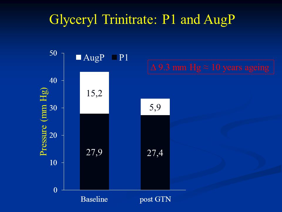 Glyceryl Trinitrate: P1 and AugP ∆ 9.3 mm Hg ≈ 10 years ageing