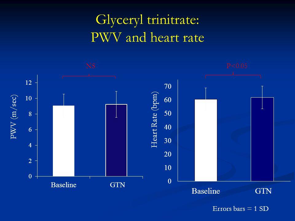 Glyceryl trinitrate: PWV and heart rate PWV (m/sec) NS Errors bars = 1 SD P<0.05 Heart Rate (bpm)