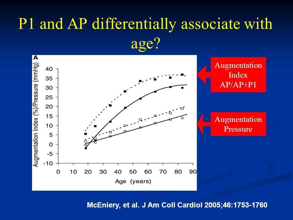 P1 and AP differentially associate with age. McEniery, et al.