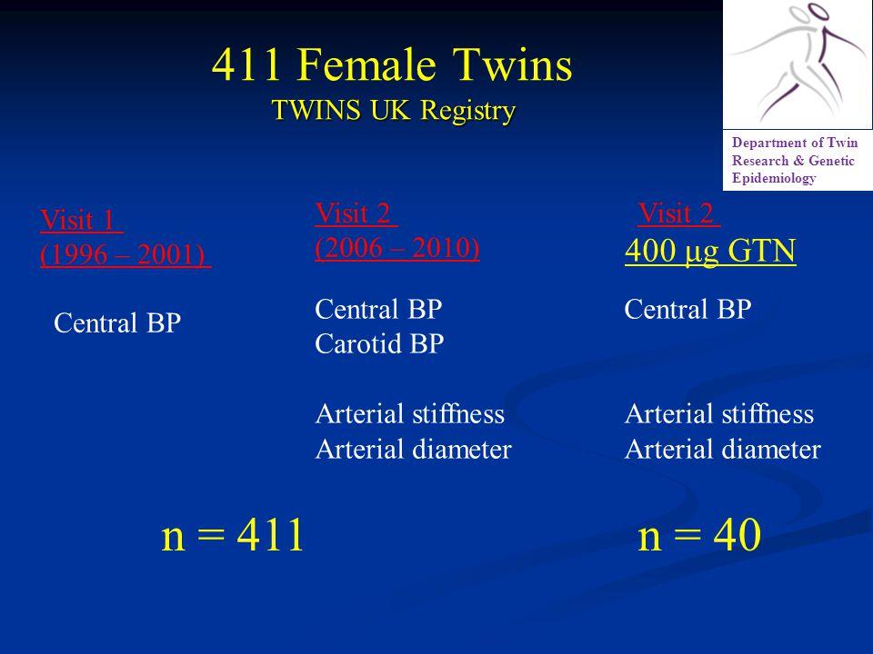 TWINS UK Registry 411 Female Twins TWINS UK Registry Department of Twin Research & Genetic Epidemiology Visit 1 (1996 – 2001) Visit 2 (2006 – 2010) n = 411 Central BP Carotid BP Arterial stiffness Arterial diameter Visit 2 Central BP Arterial stiffness Arterial diameter n = 40 400 μg GTN