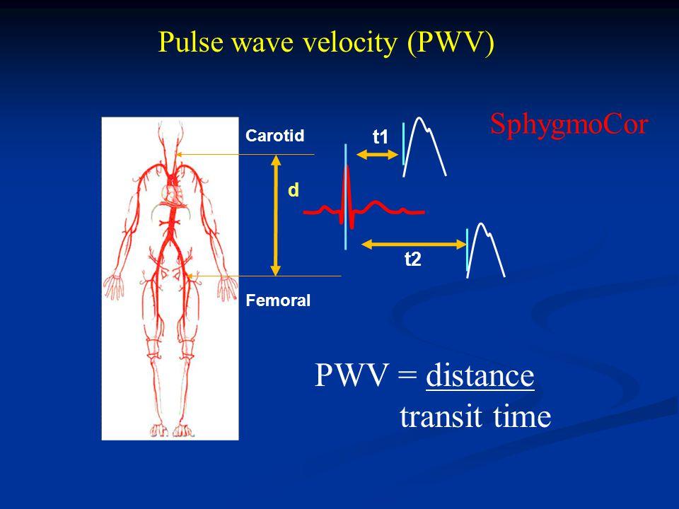 d t1 t2 Pulse wave velocity (PWV) Femoral Carotid PWV = distance transit time SphygmoCor