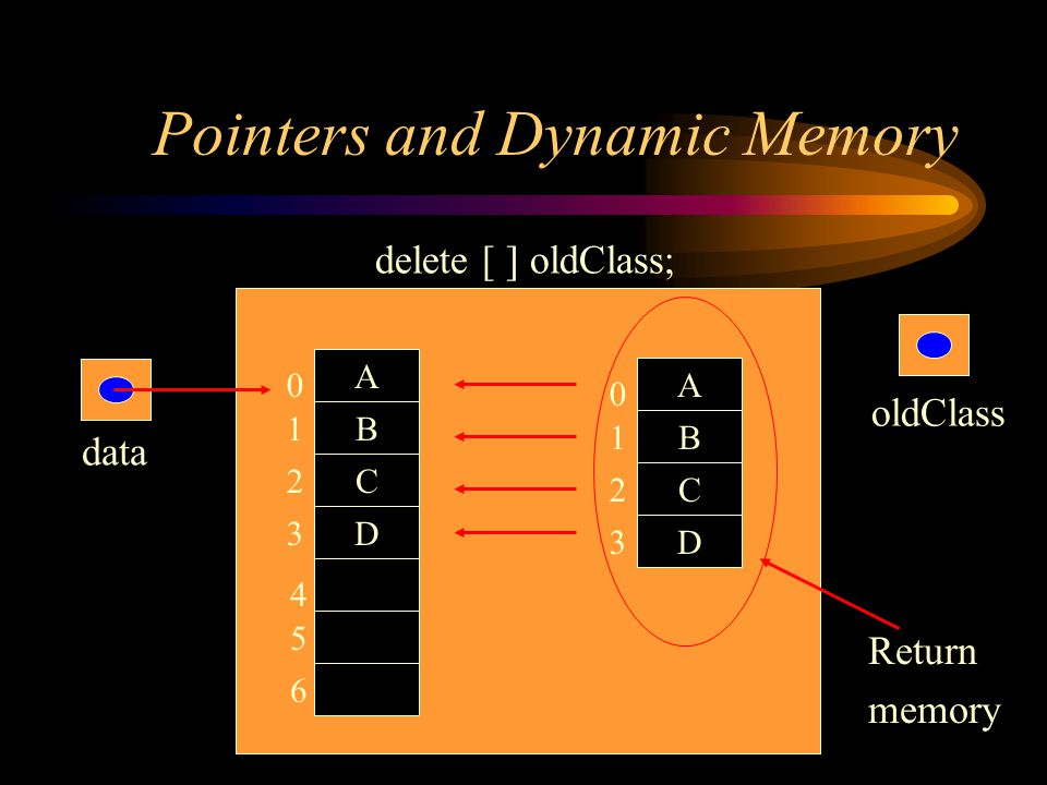 Pointers and Dynamic Memory data A B C D 0 2 1 3 A B C D 0 2 1 3 oldClass 4 5 6 delete [ ] oldClass; Return memory