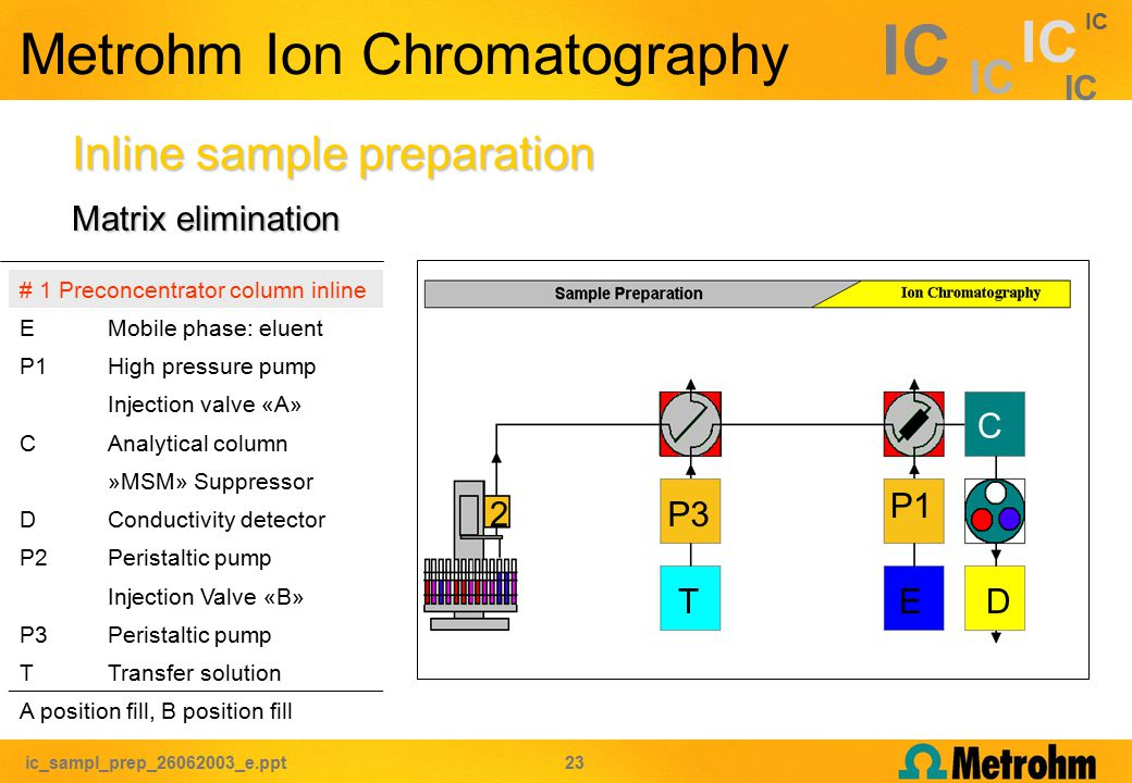 ic_sampl_prep_26062003_e.ppt 23 IC P3 Metrohm Ion Chromatography Inline sample preparation # 1 Preconcentrator column inline EMobile phase: eluent P1High pressure pump Injection valve «A» CAnalytical column »MSM» Suppressor DConductivity detector P2Peristaltic pump Injection Valve «B» P3Peristaltic pump TTransfer solution A position fill, B position fill C P1 ED 2 T Matrix elimination