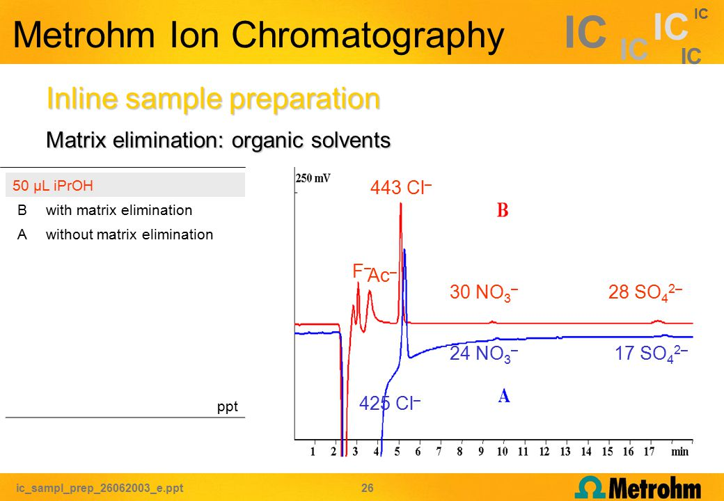 ic_sampl_prep_26062003_e.ppt 26 IC Metrohm Ion Chromatography Matrix elimination: organic solvents Inline sample preparation 50 µL iPrOH Bwith matrix elimination Awithout matrix elimination ppt F–F– Ac – 443 Cl – 30 NO 3 – 28 SO 4 2– 425 Cl – 24 NO 3 – 17 SO 4 2–