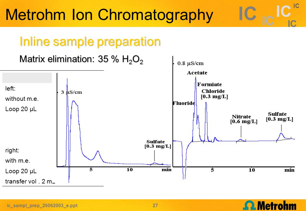 ic_sampl_prep_26062003_e.ppt 27 IC Metrohm Ion Chromatography Matrix elimination: 35 % H 2 O 2 Inline sample preparation left: without m.e.