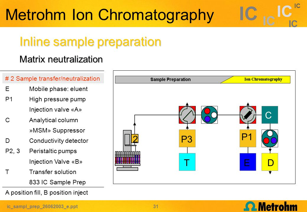 ic_sampl_prep_26062003_e.ppt 31 IC P3 Metrohm Ion Chromatography Inline sample preparation # 2 Sample transfer/neutralization EMobile phase: eluent P1High pressure pump Injection valve «A» CAnalytical column »MSM» Suppressor DConductivity detector P2, 3Peristaltic pumps Injection Valve «B» TTransfer solution 833 IC Sample Prep A position fill, B position inject C P1 ED 2 T Matrix neutralization