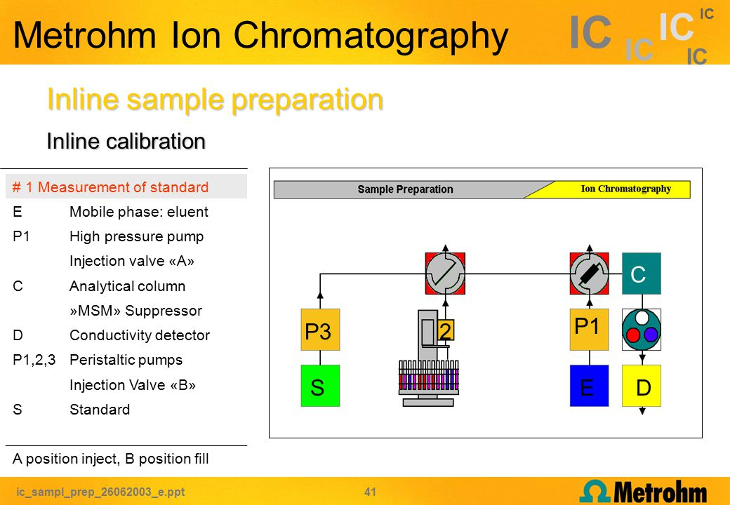 ic_sampl_prep_26062003_e.ppt 41 IC Metrohm Ion Chromatography Inline sample preparation # 1 Measurement of standard EMobile phase: eluent P1High pressure pump Injection valve «A» CAnalytical column »MSM» Suppressor DConductivity detector P1,2,3Peristaltic pumps Injection Valve «B» SStandard A position inject, B position fill C P1 ED P32 S Inline calibration