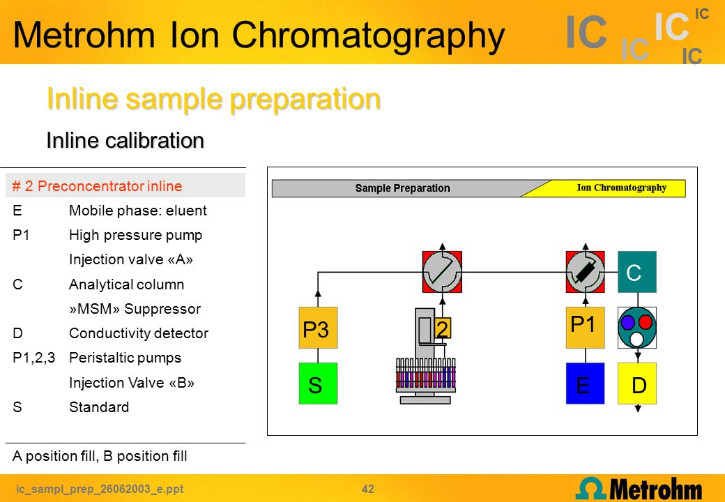 ic_sampl_prep_26062003_e.ppt 42 IC Metrohm Ion Chromatography Inline sample preparation # 2 Preconcentrator inline EMobile phase: eluent P1High pressure pump Injection valve «A» CAnalytical column »MSM» Suppressor DConductivity detector P1,2,3Peristaltic pumps Injection Valve «B» SStandard A position fill, B position fill C P1 ED P32 S Inline calibration