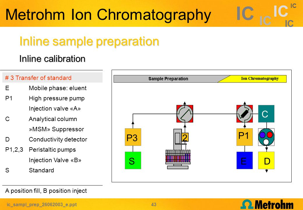 ic_sampl_prep_26062003_e.ppt 43 IC Metrohm Ion Chromatography Inline sample preparation # 3 Transfer of standard EMobile phase: eluent P1High pressure pump Injection valve «A» CAnalytical column »MSM» Suppressor DConductivity detector P1,2,3Peristaltic pumps Injection Valve «B» SStandard A position fill, B position inject C P1 ED P32 S Inline calibration