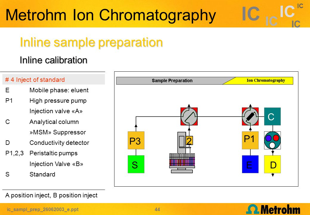 ic_sampl_prep_26062003_e.ppt 44 IC Metrohm Ion Chromatography Inline sample preparation # 4 Inject of standard EMobile phase: eluent P1High pressure pump Injection valve «A» CAnalytical column »MSM» Suppressor DConductivity detector P1,2,3Peristaltic pumps Injection Valve «B» SStandard A position inject, B position inject C P1 ED P32 S Inline calibration