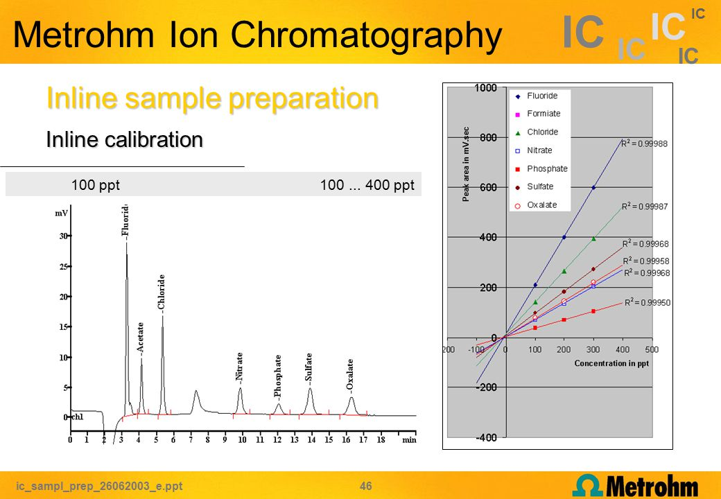 ic_sampl_prep_26062003_e.ppt 46 IC Metrohm Ion Chromatography Inline sample preparation Inline calibration 100 ppt 100...