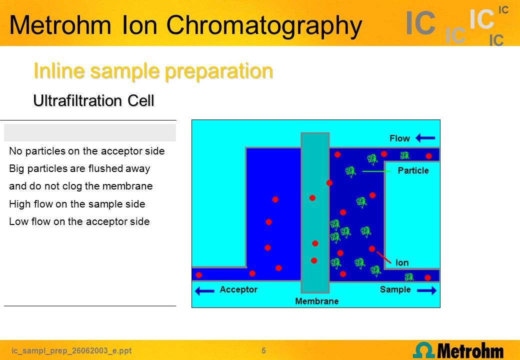 ic_sampl_prep_26062003_e.ppt 5 IC Metrohm Ion Chromatography Ultrafiltration Cell Inline sample preparation No particles on the acceptor side Big particles are flushed away and do not clog the membrane High flow on the sample side Low flow on the acceptor side