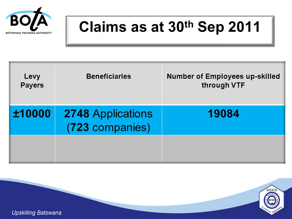 Claims as at 30 th Sep 2011