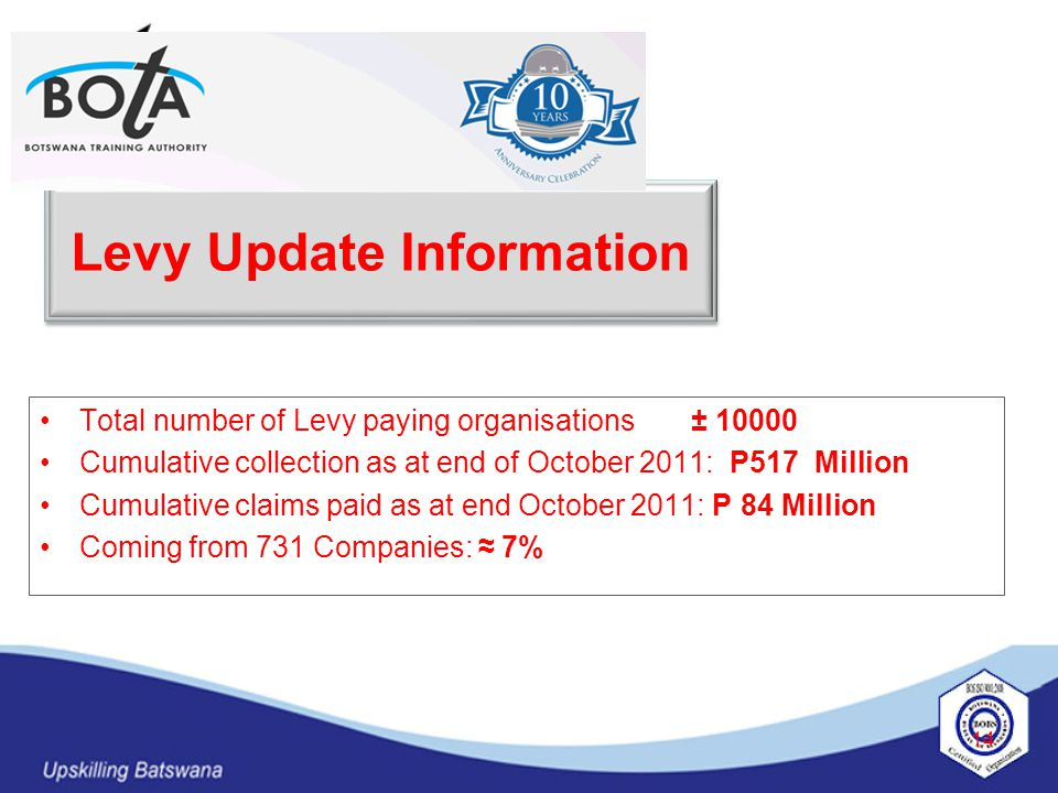 14 Levy Update Information Total number of Levy paying organisations ± 10000 Cumulative collection as at end of October 2011: P517 Million Cumulative claims paid as at end October 2011: P 84 Million Coming from 731 Companies: ≈ 7%