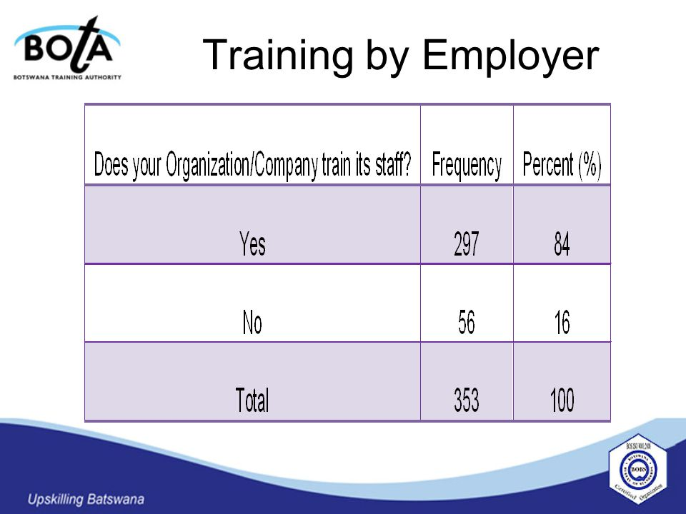 Training by Employer