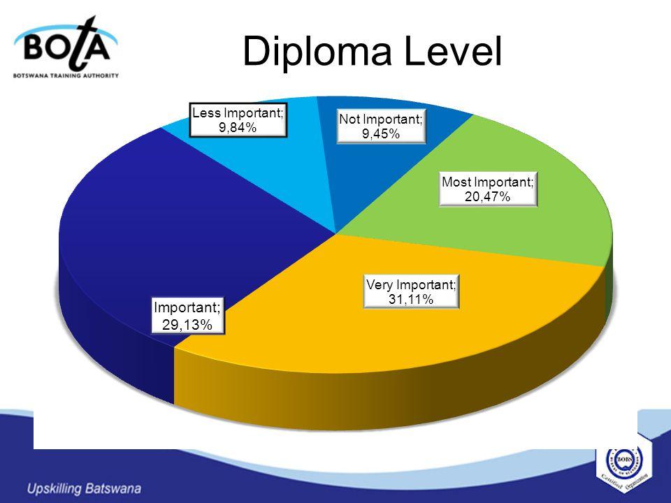 Diploma Level
