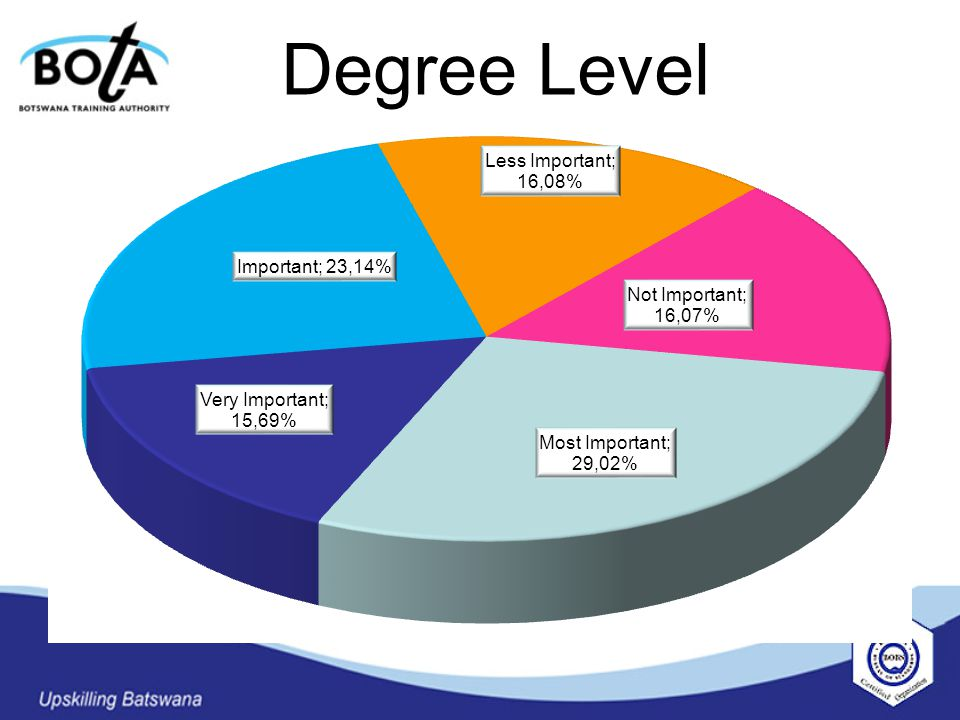 Degree Level