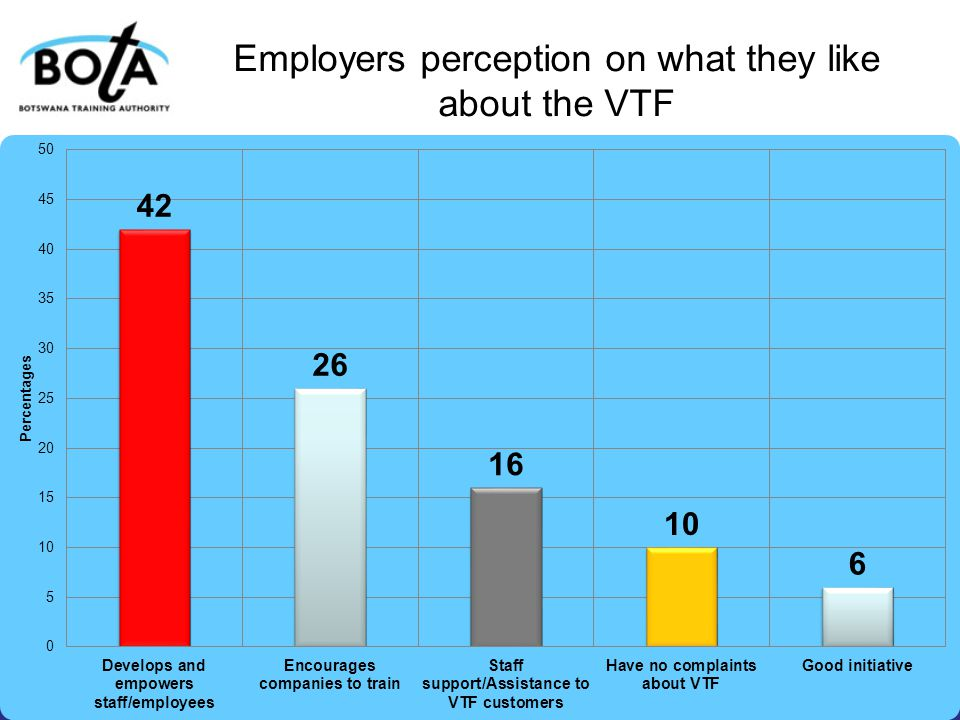 Employers perception on what they like about the VTF