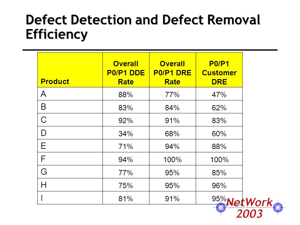 Defect Detection and Defect Removal Efficiency Product Overall P0/P1 DDE Rate Overall P0/P1 DRE Rate P0/P1 Customer DRE A 88%77%47% B 83%84%62% C 92%9